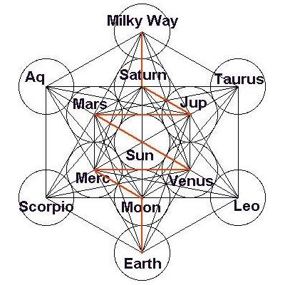 5. Metatron's Cube  5 Platonic Solids - Metatron's Cube represents the gridwork of our consciousness